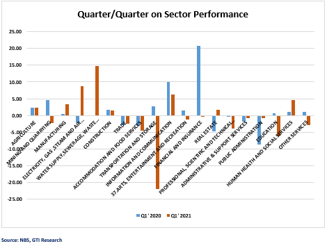 SECTOR PERFORMANCE 1