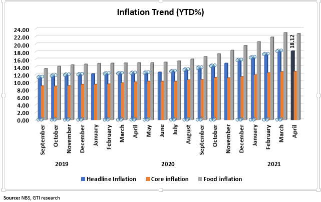 inflation 3
