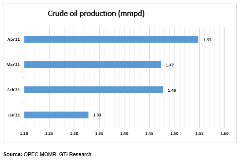 new crude oil production
