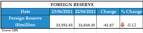 FOREIGN RESERVE 24062021 1