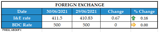 FOREIGN RESERVE 29062021 1