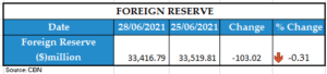 FOREIGN RESERVE 29062021