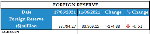 Foreign reserve 19062021