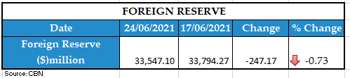 Weekly foreign reserve 2