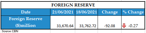 foreign reserve 22062021