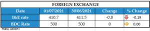 FOREIGN EXCHANGE 01072021