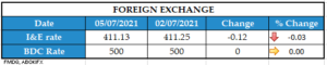 FOREIGN EXCHANGE 05072021