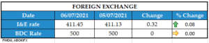 FOREIGN EXCHANGE 06072021