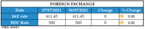 FOREIGN EXCHANGE 07072021