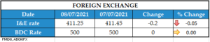 FOREIGN EXCHANGE 08072021