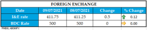 FOREIGN EXCHANGE 080720211