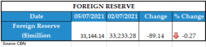 FOREIGN RESERVE 06072021