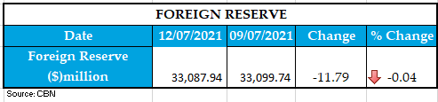 FOREIGN RESERVE 13072021