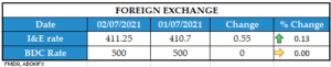 Foreign Exchange 02072021 1