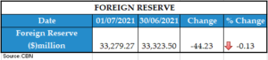 Foreign Reserve 02072021