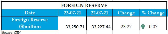Foreign Reserve 1
