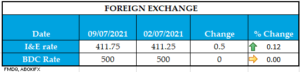 WEEKLY FOREIGN EXCHANGE 09072021