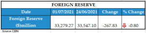 WEEKLY FOREIGN RESERVE 07022021