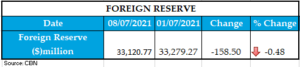 WEEKLY FOREIGN RESERVE 09072021