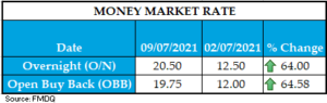 WEEKLY MONEY RATE 09072021