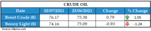 WEEKLY OIL PRICE 07202021