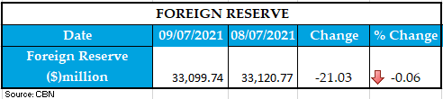 foreign reserve 090720211