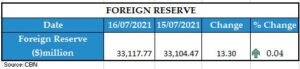 foreign reserve 16072021