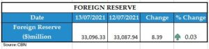 foreign reserve
