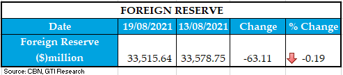 FOREIGN RESERVE 20082021 1