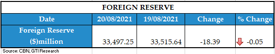 FOREIGN RESERVE 23082021 1
