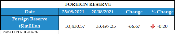 FOREIGN RESERVE 24082021