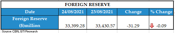 FOREIGN RESERVE 25082021