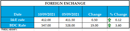 FOREIGN EXCHANGE 10092021