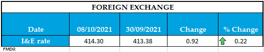 Foreign Exchange 08102021