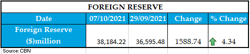 Foreign Reserve 08102021