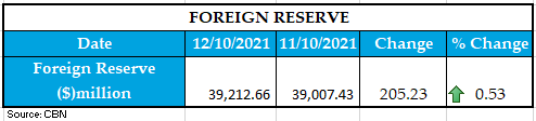 foreign Reserve 13102021